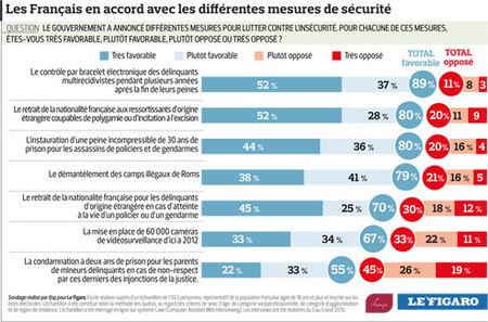 pol201031_sondage_insecurite_V2