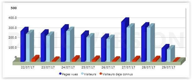Le blog cartonne aux Etats-Unis ... Zoom sur les statistiques - Hello America !