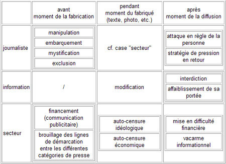 tableauCensures