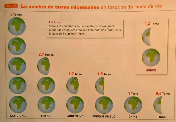 nombre de terres