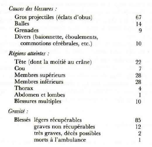 Causes de blessures GG