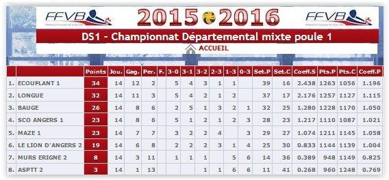 2015-2016_resultat_final_DS1