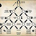 Warmaster - d'acier et de malepierre - 2ème arc narratif