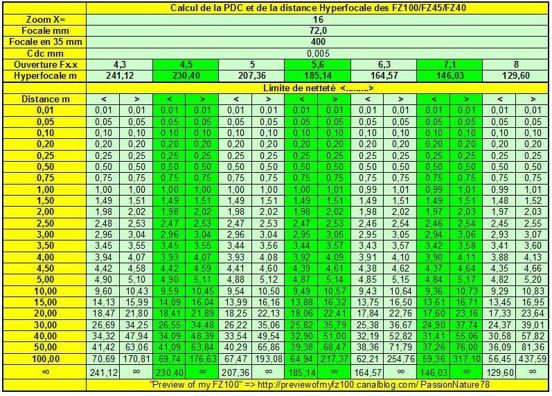X=16 Hyperfocale du FZ100.xls 21112010 104400