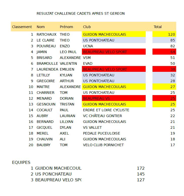 classement challenge cadets