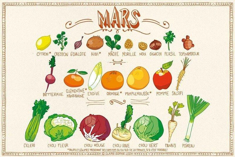 fruits_et_legumes_mars_ysabelle_levasseur_dieteticienne_nutritionniste