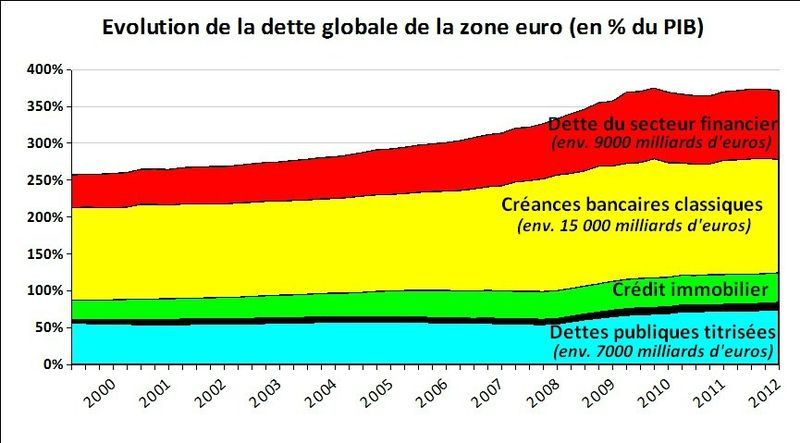 Dette de la zone euro 1999-2012
