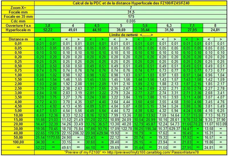 X=7 Hyperfocale du FZ100.xls 21112010 103433