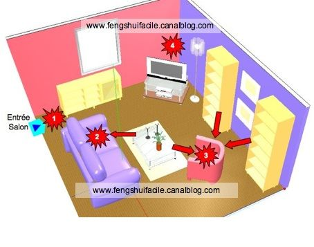 les fl ches dans le feng shui ou ondes de forme feng shui facile. Black Bedroom Furniture Sets. Home Design Ideas