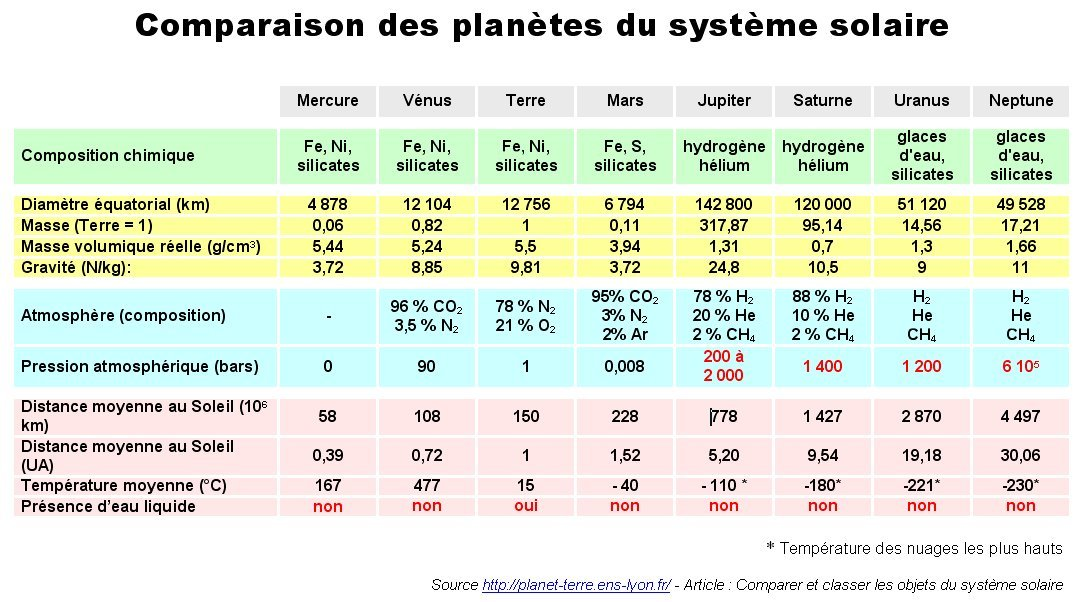 tableau planetes systeme solaire