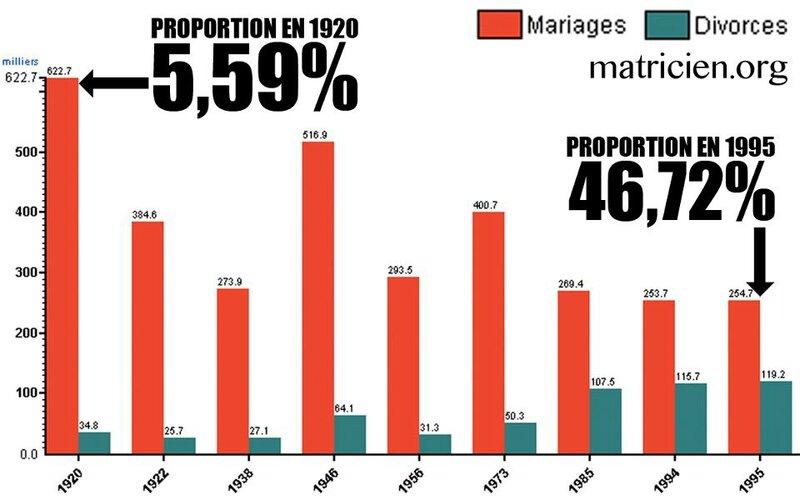 statistiques-mariages-divorces-1920-1995