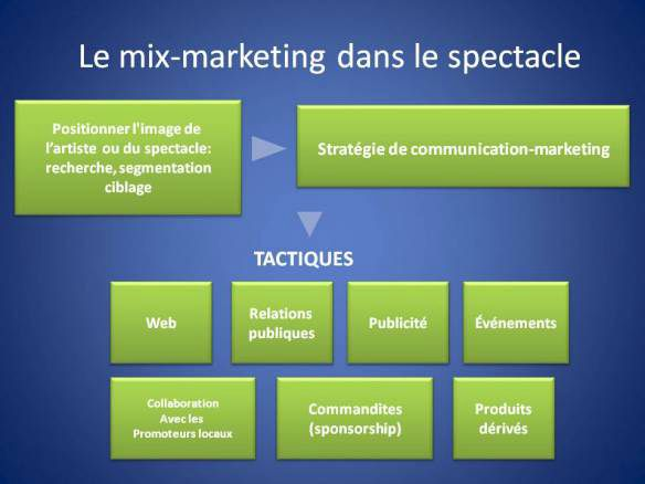 produit tactique marketing