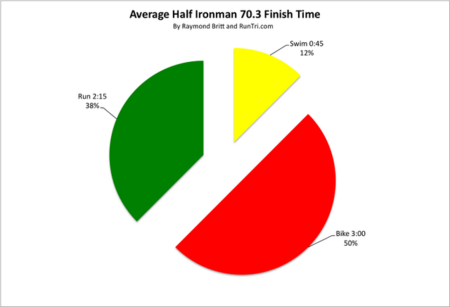 Average Half Ironman Time by Raymond Britt