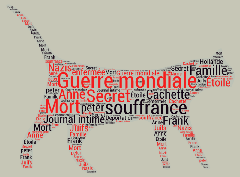 Word Cloud (1)