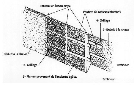 Croquis du mur Doc CAUE Doubs et Jura