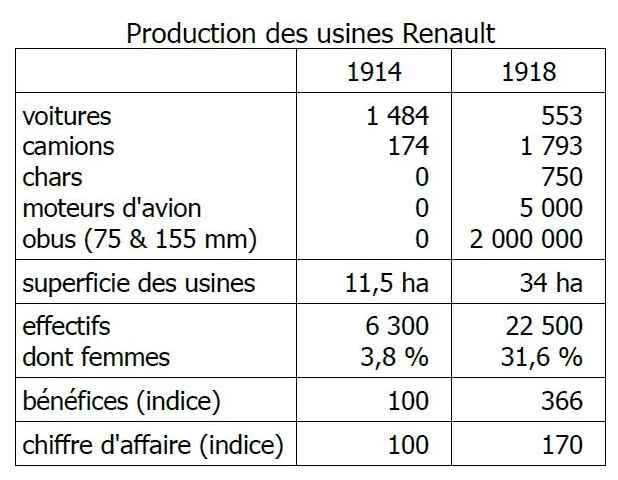 production des usines renault