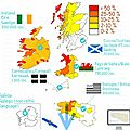 Langues celtiques : combien de locuteurs