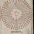 1280-1320 Roue du Combat moral - Speculum Theologiae