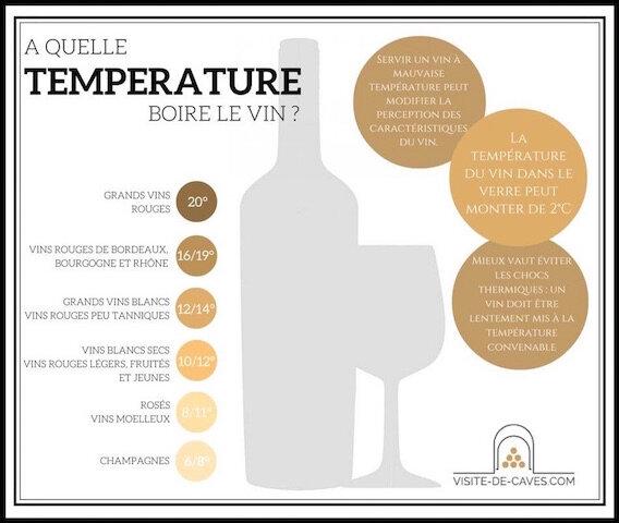 temperature vin