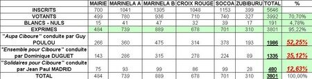 Resultats_elections_tableau