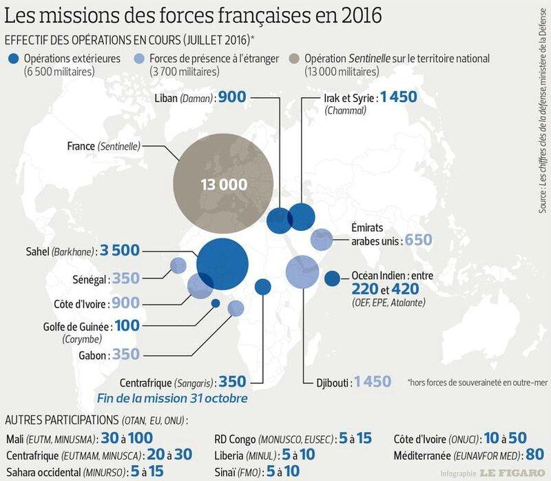 Interventions armée française juillet 2016