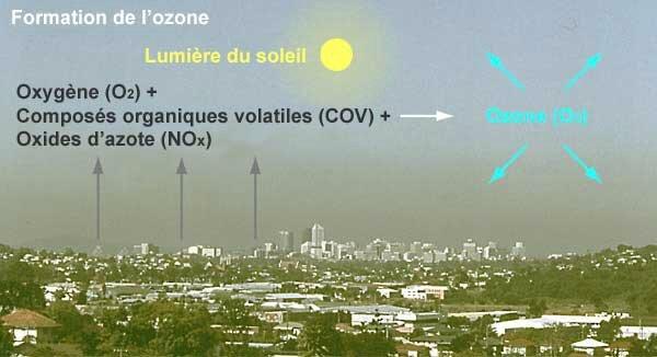 Ozone un danger et le Parlement Européen enquête contre la FRANCE pour non application du seuil a la protection de la santé