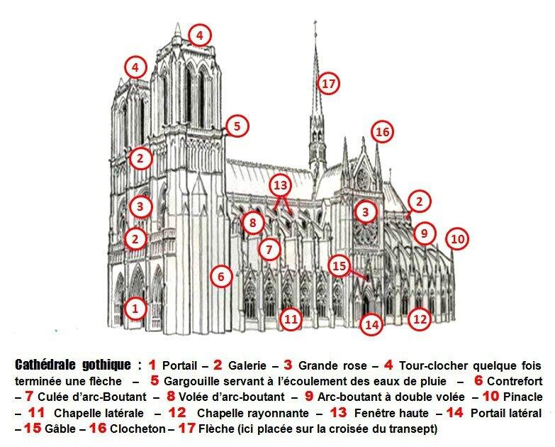Eglise gothique pour vous servir - Une cathedrale gothique ...