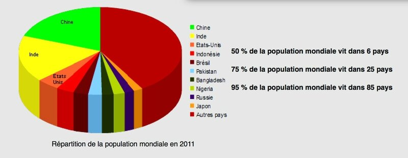 répartition pop mondiale 2011