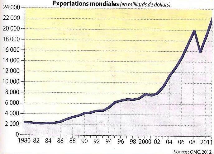 graphique flux commerciaux - augmentation échanges marchandises