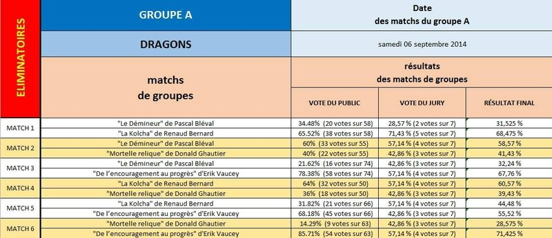 Groupe A Votes