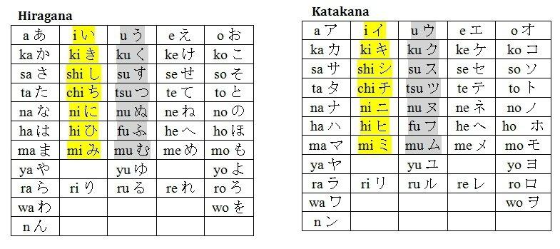 Hiragana katakana pour verbes