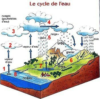 cycle_de_l_eau