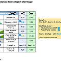 Les distances de décollage et atterrissage