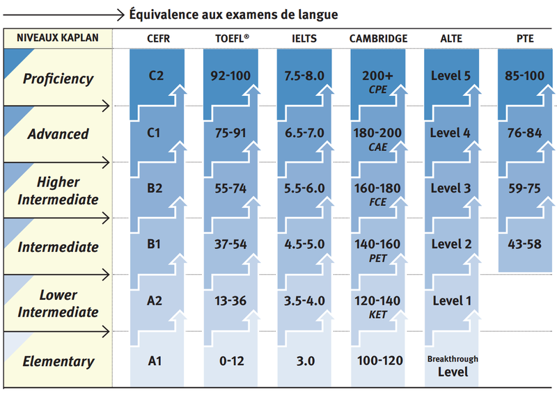equivalence entre different exam