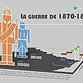1870 en infographie (jérémie halais)