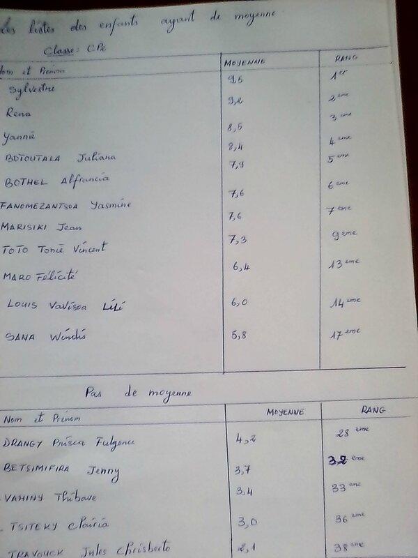 notes CP2