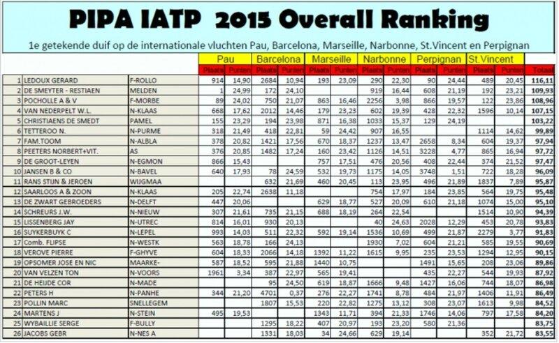 Pipa Ranking 2015