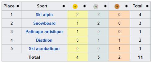 Tableau des médailles françaises JO 2002 Wikipédia
