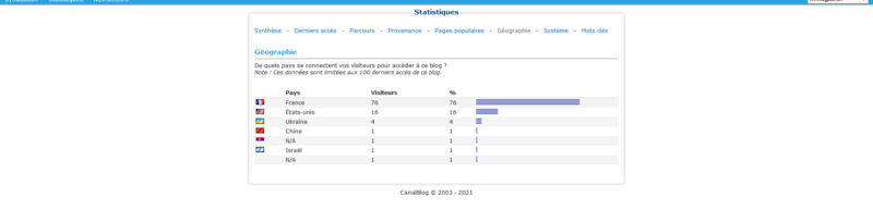 Screenshot 2021-06-08 at 21-15-18 Outils - Statistiques - CanalBlog
