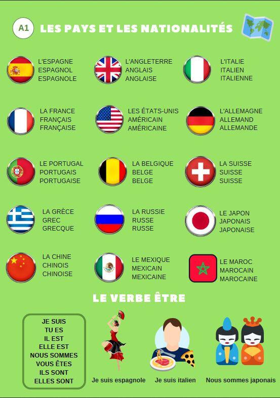 lexique - nationalités