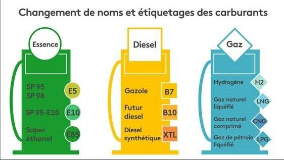 Informations sur les carburants...