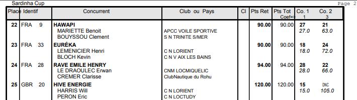 Classement Erwan & Clarisse après la 2ème course de la Sardinha Cup 2019