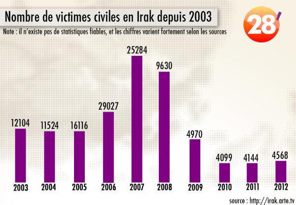 28minutes_arte_tv_190214_histogramme_victimes_civiles_en_Irak_depuis_2003