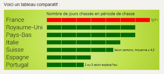 stat chasse 5