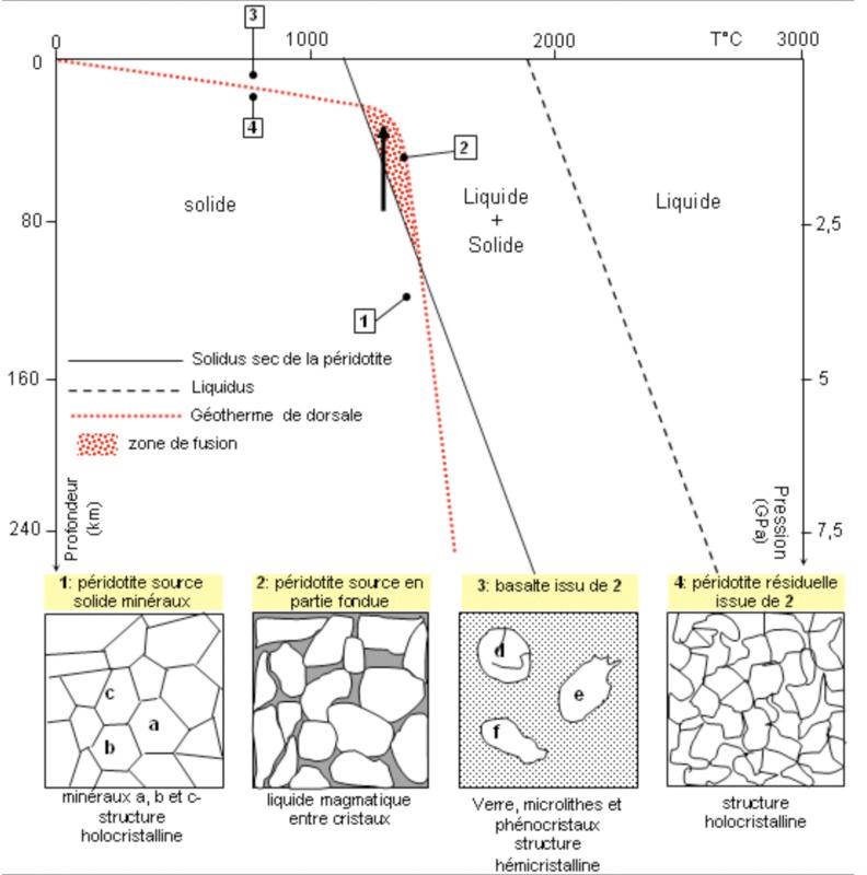 photo diagramme fusion partielle