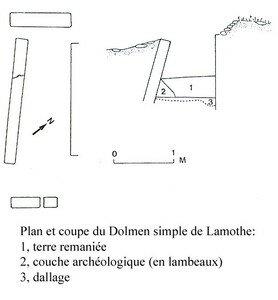 Plan et Coupe du Dolmen de Lamothe