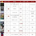 [ranking] 呸 play: 30th & 31st week