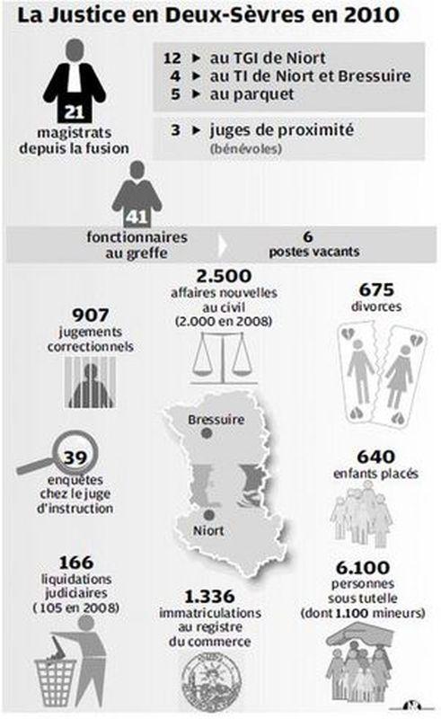 justiceendeuxsevresen2010