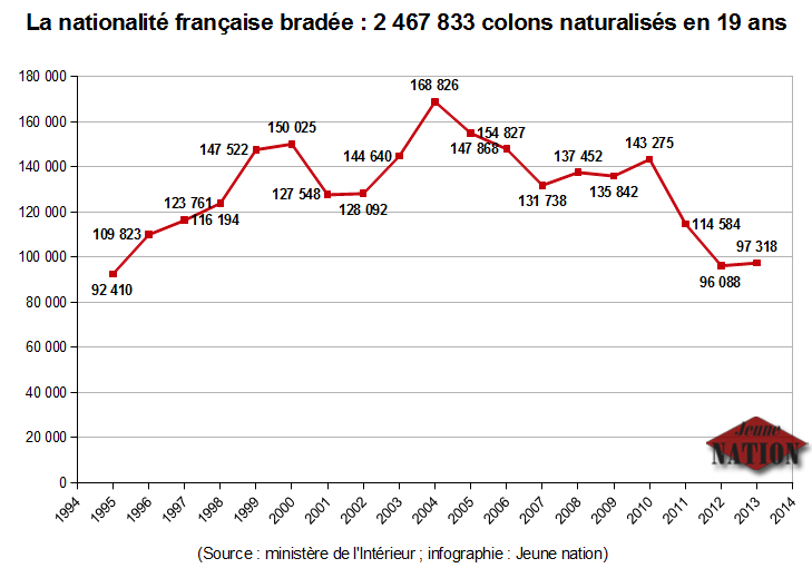 naturalisation_en_france-1995-2013-2500000-colons-de-plus-