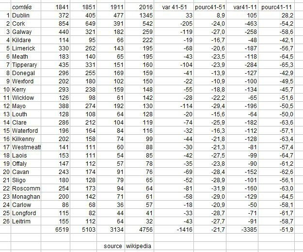 ireland-41-51-chiffres